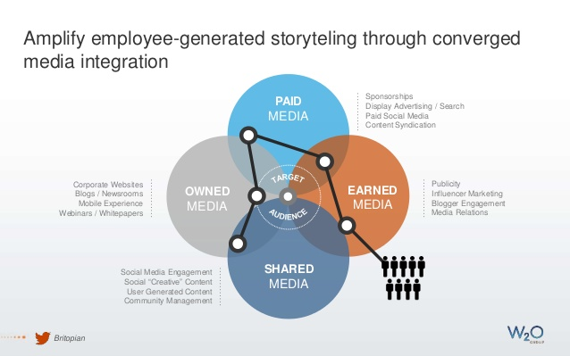 employee amplification