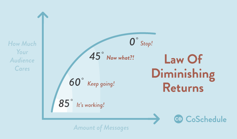 law-of-diminishing-returns-for-social-sharing