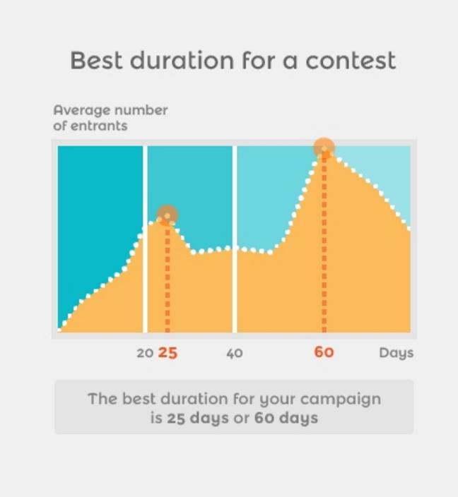 Instagram contest length