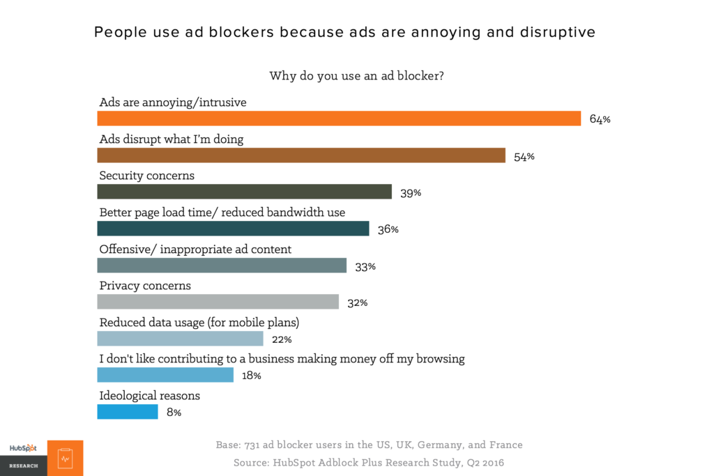 why people block ads