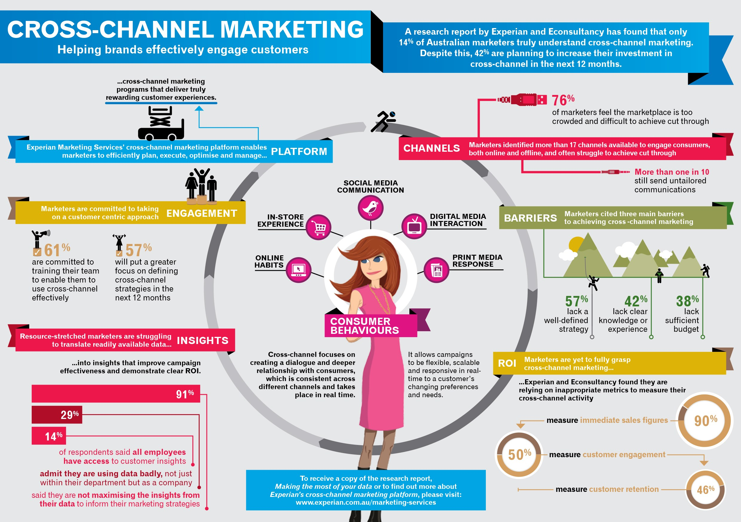 channel to market