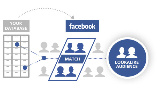 facebook-lookalike-audience
